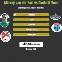 Mickey van der Hart vs Diederik Boer h2h player stats
