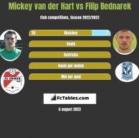 Mickey van der Hart vs Filip Bednarek h2h player stats