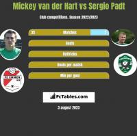 Mickey van der Hart vs Sergio Padt h2h player stats