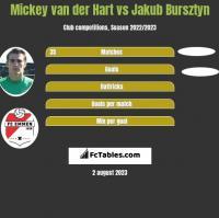Mickey van der Hart vs Jakub Bursztyn h2h player stats