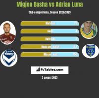 Migjen Basha vs Adrian Luna h2h player stats