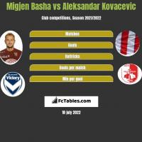 Migjen Basha vs Aleksandar Kovacevic h2h player stats