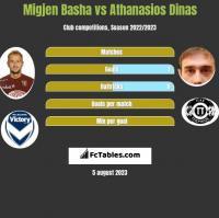 Migjen Basha vs Athanasios Dinas h2h player stats
