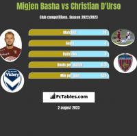 Migjen Basha vs Christian D'Urso h2h player stats