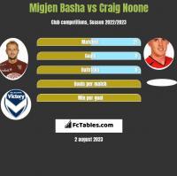 Migjen Basha vs Craig Noone h2h player stats