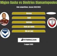 Migjen Basha vs Dimitrios Diamantopoulos h2h player stats