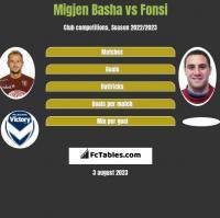 Migjen Basha vs Fonsi h2h player stats