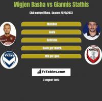 Migjen Basha vs Giannis Stathis h2h player stats