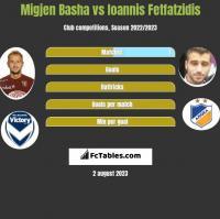 Migjen Basha vs Ioannis Fetfatzidis h2h player stats