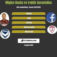 Migjen Basha vs Iraklis Garoufalias h2h player stats