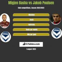 Migjen Basha vs Jakob Poulsen h2h player stats