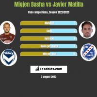Migjen Basha vs Javier Matilla h2h player stats