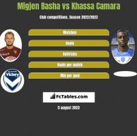 Migjen Basha vs Khassa Camara h2h player stats