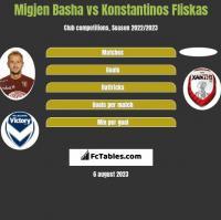 Migjen Basha vs Konstantinos Fliskas h2h player stats