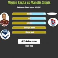 Migjen Basha vs Manolis Siopis h2h player stats