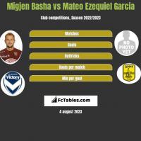 Migjen Basha vs Mateo Ezequiel Garcia h2h player stats