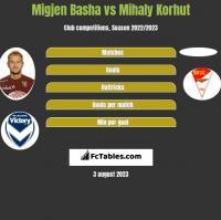 Migjen Basha vs Mihaly Korhut h2h player stats