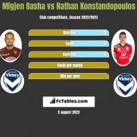 Migjen Basha vs Nathan Konstandopoulos h2h player stats