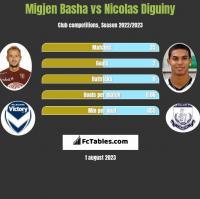 Migjen Basha vs Nicolas Diguiny h2h player stats
