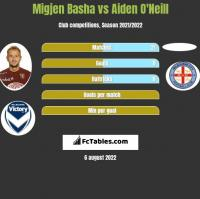 Migjen Basha vs Aiden O'Neill h2h player stats