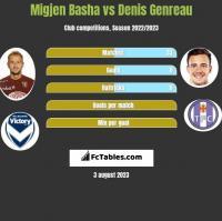 Migjen Basha vs Denis Genreau h2h player stats