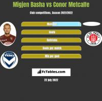 Migjen Basha vs Conor Metcalfe h2h player stats