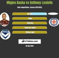 Migjen Basha vs Anthony Lesiotis h2h player stats