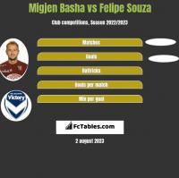 Migjen Basha vs Felipe Souza h2h player stats