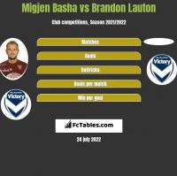 Migjen Basha vs Brandon Lauton h2h player stats