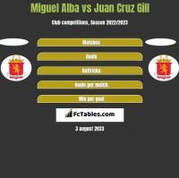 Miguel Alba vs Juan Cruz Gill h2h player stats