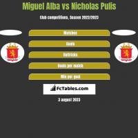 Miguel Alba vs Nicholas Pulis h2h player stats