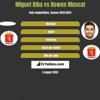 Miguel Alba vs Rowen Muscat h2h player stats