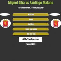 Miguel Alba vs Santiago Malano h2h player stats