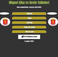 Miguel Alba vs Kevin Tulimieri h2h player stats