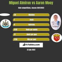 Miguel Almiron vs Aaron Mooy h2h player stats