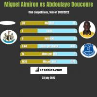 Miguel Almiron vs Abdoulaye Doucoure h2h player stats