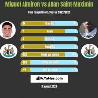Miguel Almiron vs Allan Saint-Maximin h2h player stats