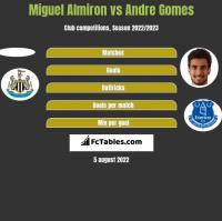 Miguel Almiron vs Andre Gomes h2h player stats