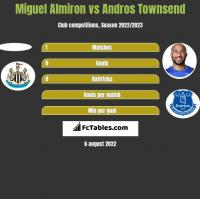 Miguel Almiron vs Andros Townsend h2h player stats