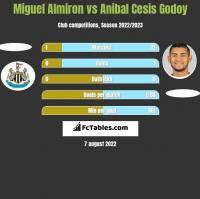 Miguel Almiron vs Anibal Cesis Godoy h2h player stats