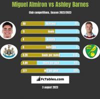 Miguel Almiron vs Ashley Barnes h2h player stats
