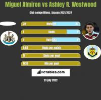 Miguel Almiron vs Ashley R. Westwood h2h player stats