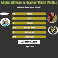 Miguel Almiron vs Bradley Wright-Phillips h2h player stats