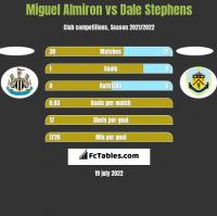 Miguel Almiron vs Dale Stephens h2h player stats