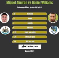 Miguel Almiron vs Daniel Williams h2h player stats