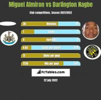 Miguel Almiron vs Darlington Nagbe h2h player stats