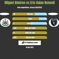 Miguel Almiron vs Eric Daian Remedi h2h player stats