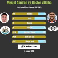 Miguel Almiron vs Hector Villalba h2h player stats