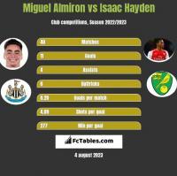 Miguel Almiron vs Isaac Hayden h2h player stats