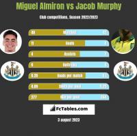 Miguel Almiron vs Jacob Murphy h2h player stats